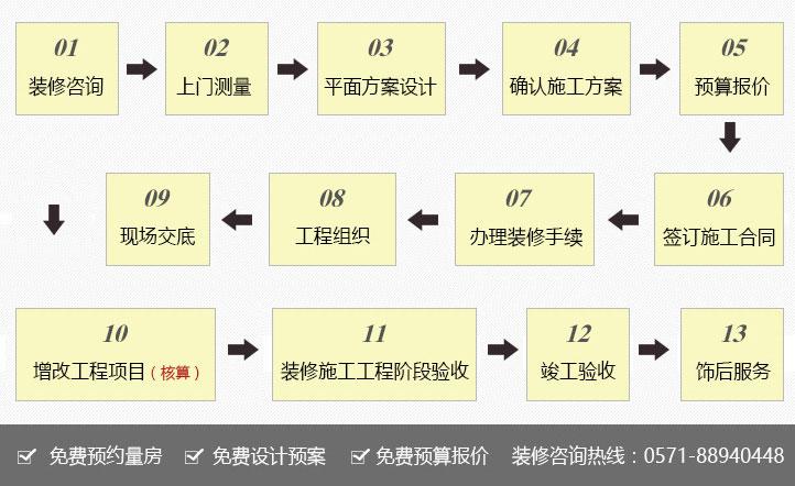 亚搏平台流程